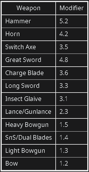 Monster Hunter: World Damage Types + Status Attacks + Weapon Stats - Attack Value - C097CC4