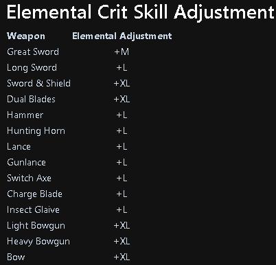 Monster Hunter: World Damage Types + Status Attacks + Weapon Stats - Elemental Value - B8BAEF1
