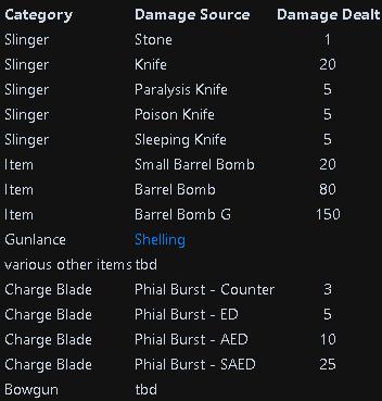 Monster Hunter: World Damage Types + Status Attacks + Weapon Stats - Fixed Damage - 13E5E95