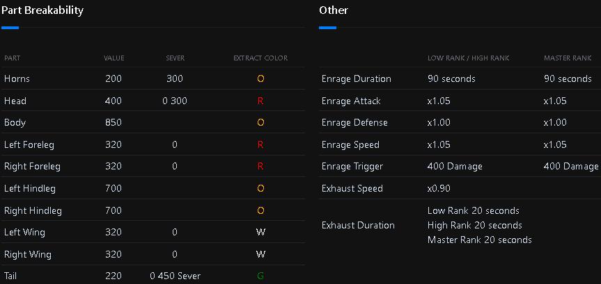 Monster Hunter: World Damage Types + Status Attacks + Weapon Stats - Monster Hitzone Values - C433014
