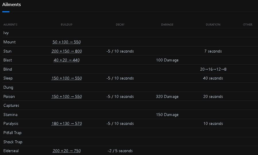 Monster Hunter: World Damage Types + Status Attacks + Weapon Stats - Monster Hitzone Values - E95E477