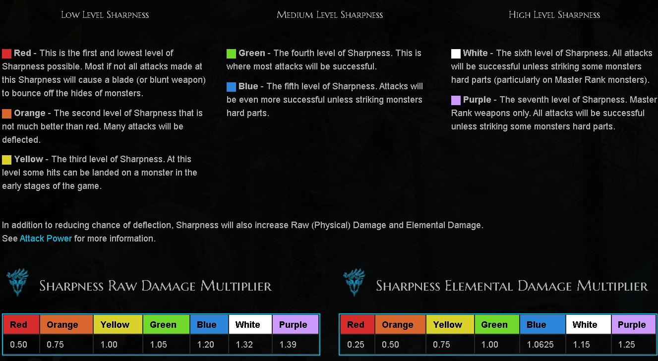 Monster Hunter: World Damage Types + Status Attacks + Weapon Stats - Sharpness - 9E262D7