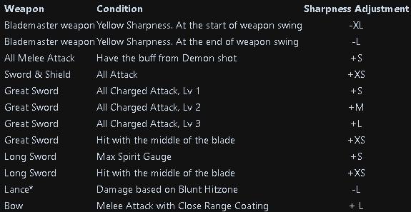 Monster Hunter: World Damage Types + Status Attacks + Weapon Stats - Sharpness Adjustment - 2D0C23B