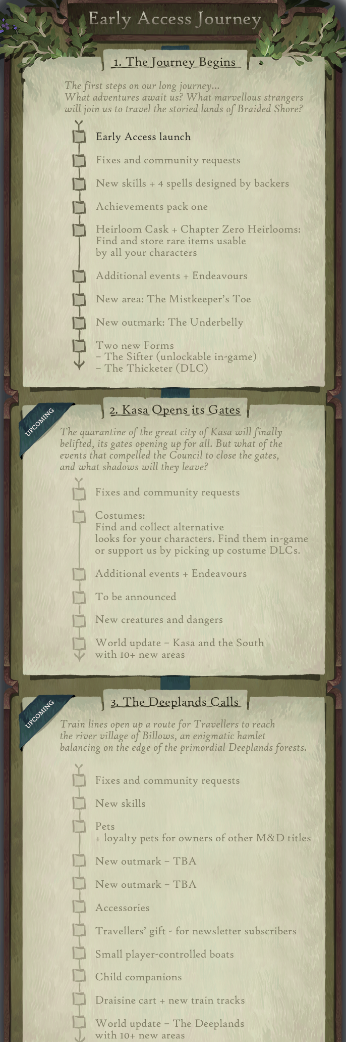 Book of Travels Story Guide + Walkthrough - Overview - Early-Access Roadmap - B4CF358